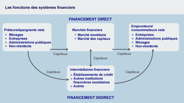 systeme financier xaragua