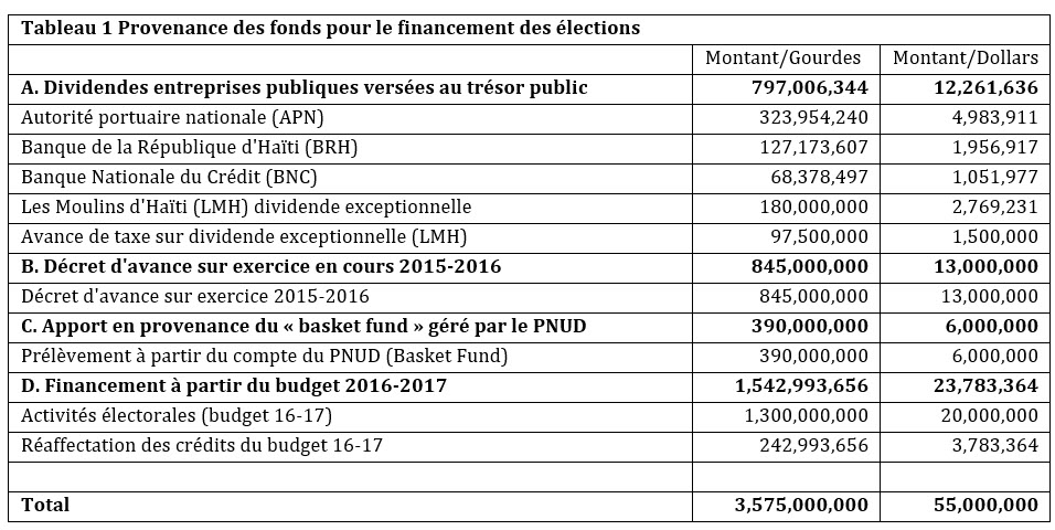 tableau financement electoral